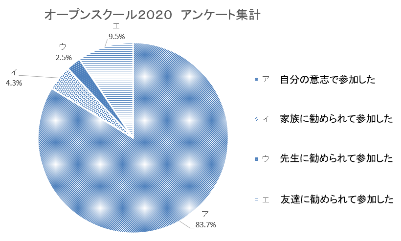 オープンスクール2020アンケート集計結果(参加の理由)